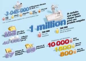 LES CHIFFRES CLES DE L'EFS EN 2010